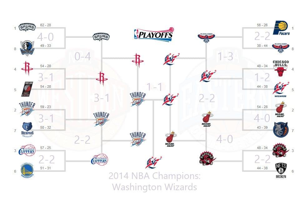 NBA finals 2014 bracket with the Washington Wizards winning.