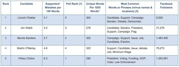 Democratic 2016 candidates