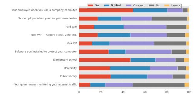 Responses toward specific surveillance scenarios