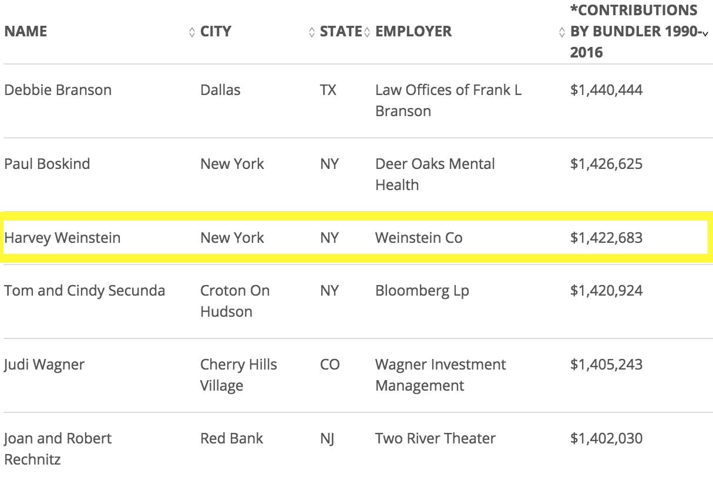 Weinstein Donations