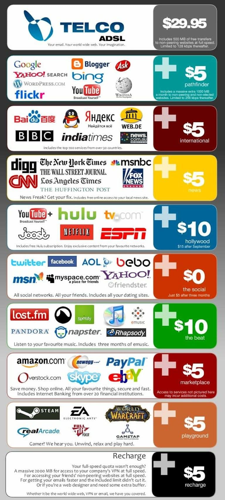 net neutrality without title ii