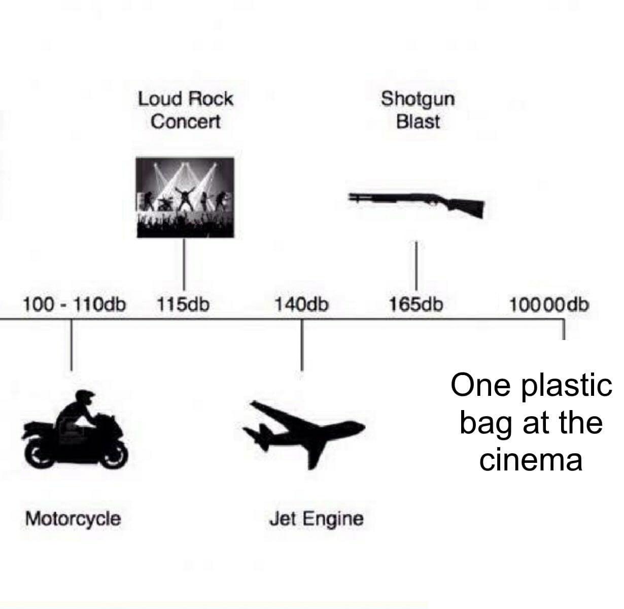 sound levels meme : plastic bag at the cinema