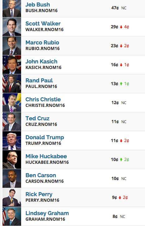 2016 GOP race predictions, July 21, 2015