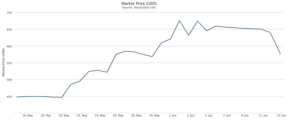 Bitcoin price chart June 13, 2014.