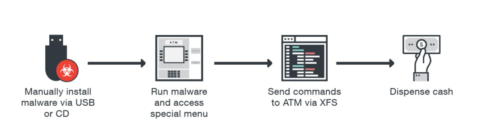 atm physical attack steps for hackers