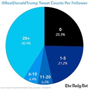 @realdonaldtrump tweet counts per follower