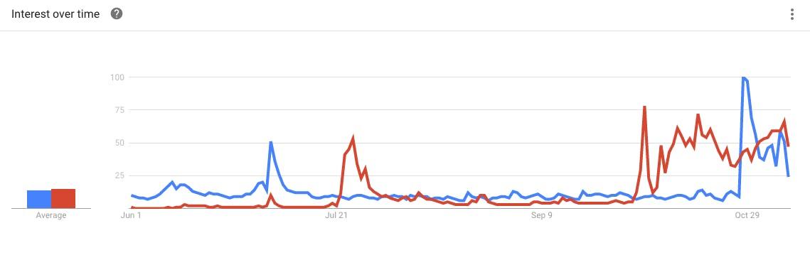 Wikileaks vs. FBI search analytics in October