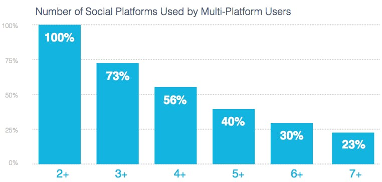 Number of social networks used by multi-platform users