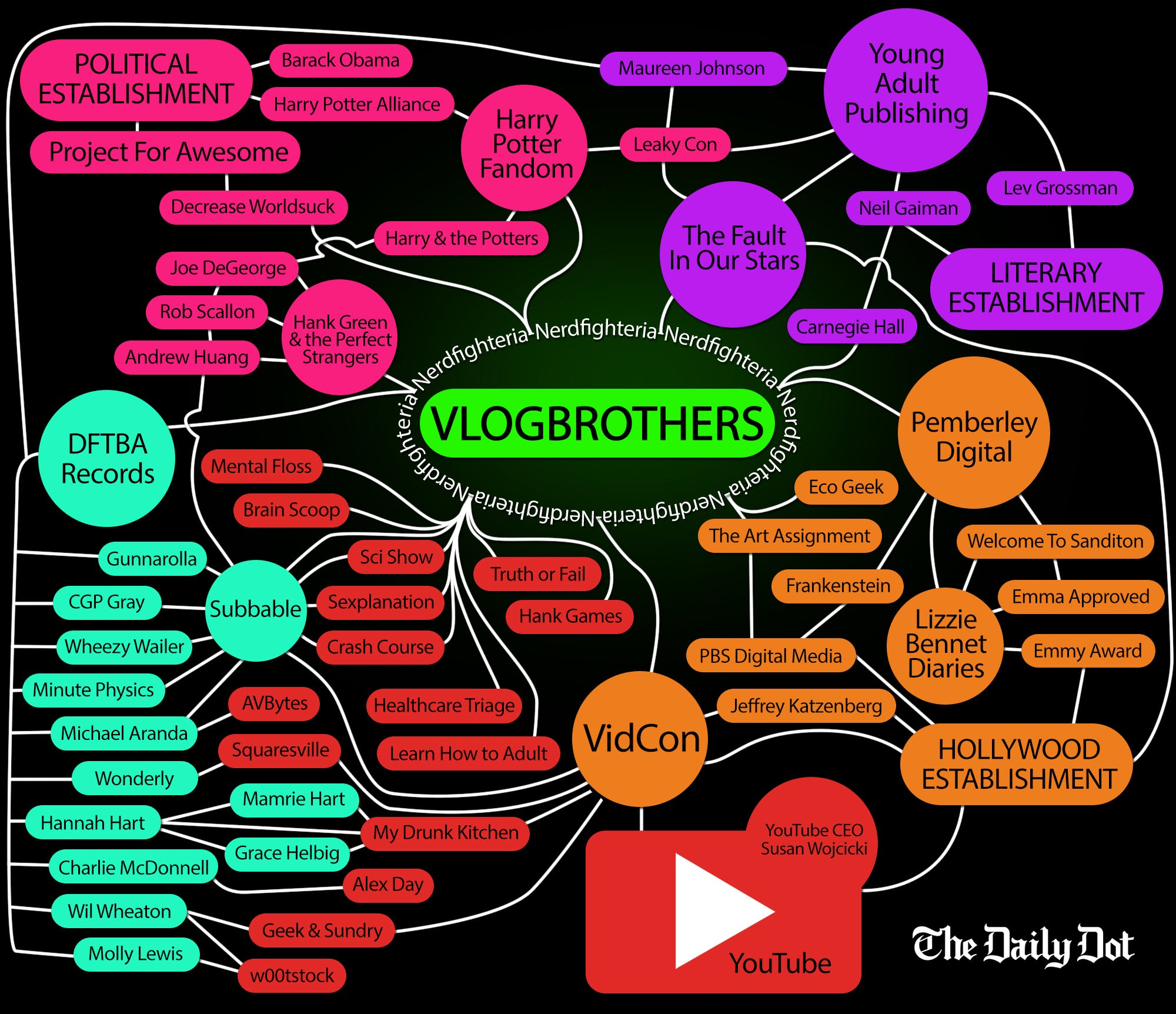 vlogbrothers flow chart