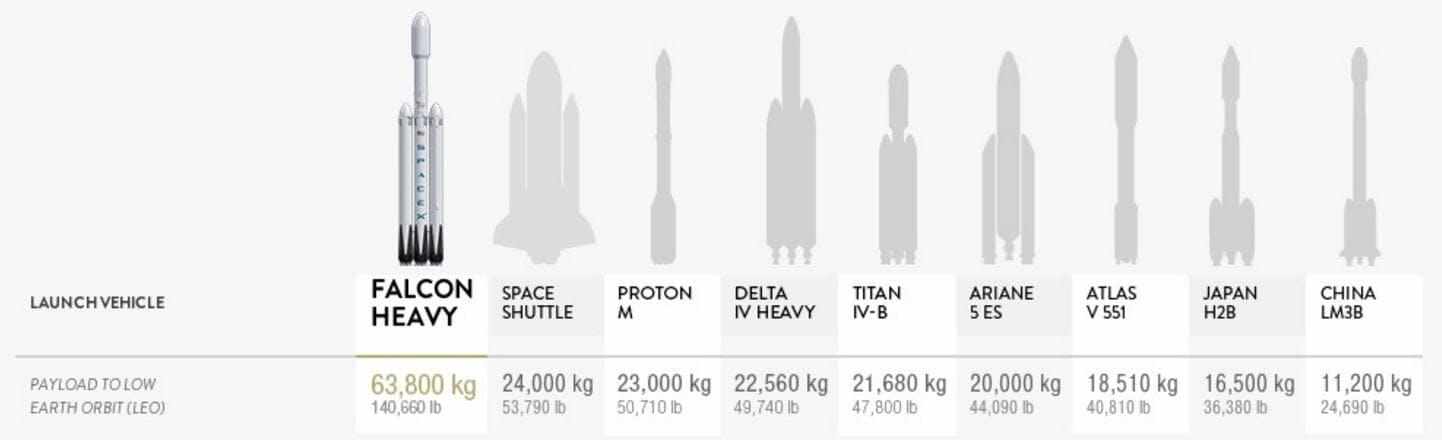 spacex falcon heavy rocket comparison chart