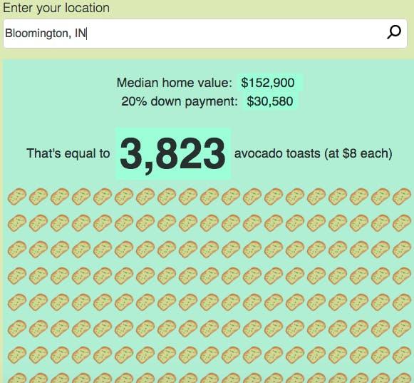avocado toast calculator