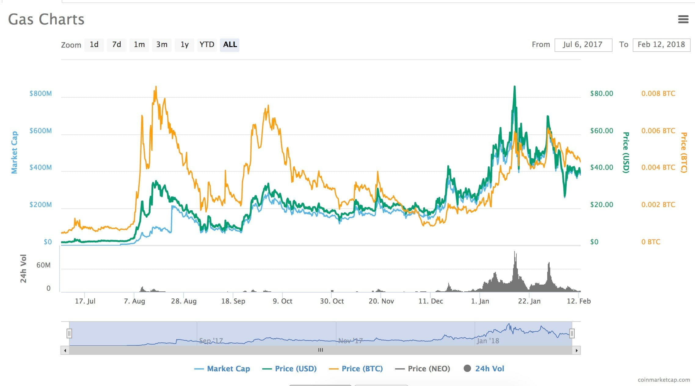 what is neo gas