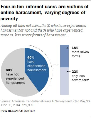 An infographic with details about online harassment.
