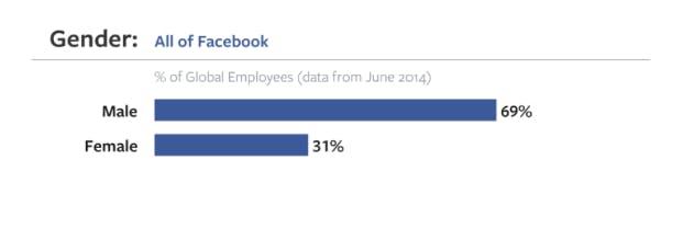 Facebook diversity: Gender