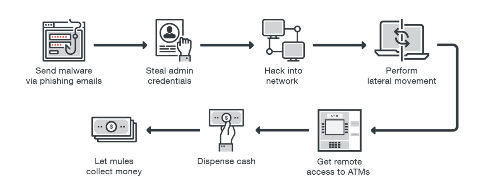 atm network-based attacks steps for hackers