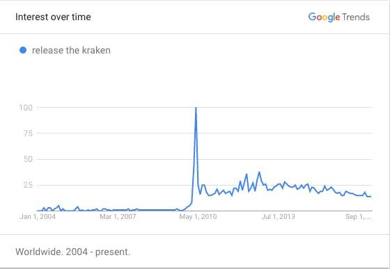 release the kraken : chart showing interest over time