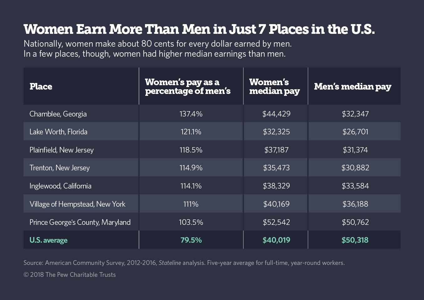 A chart of the seven places in the U.S. experiencing a reverse wage gap where women are earning more.