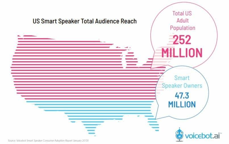 smart speaker us sales