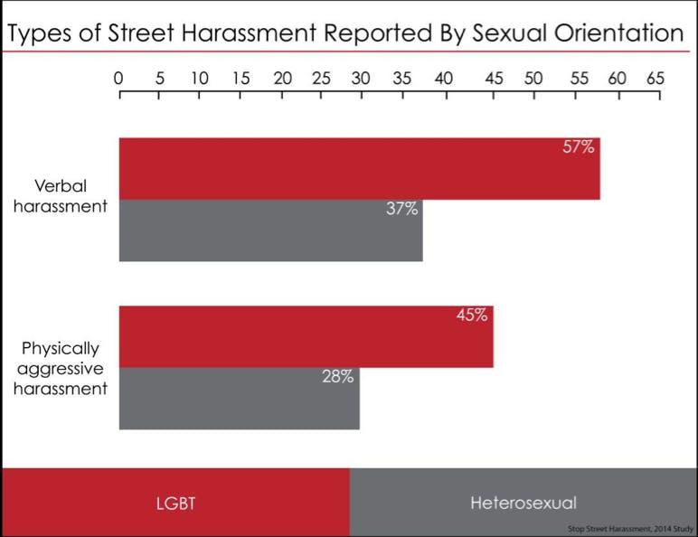 Stop Street Harassment screengrab