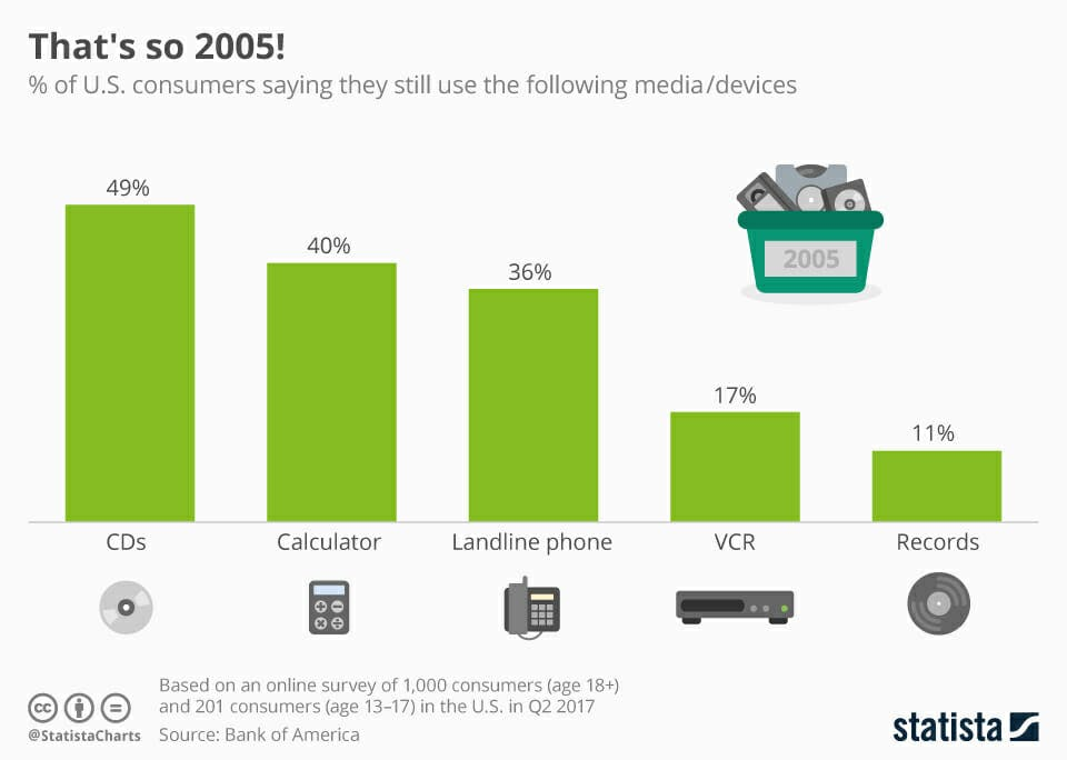 Chart depicting usage of CDs, VCRs, other outdated technologies