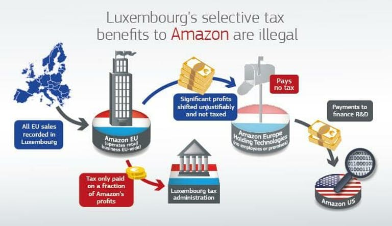 Graphic depicting Amazon's tax benefits in Europe