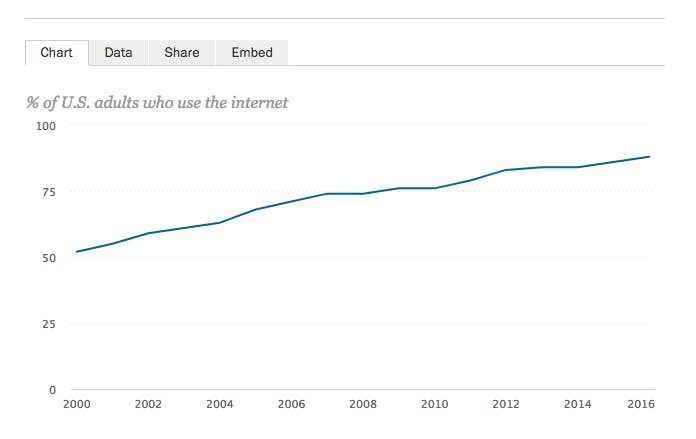 Internet usage over time