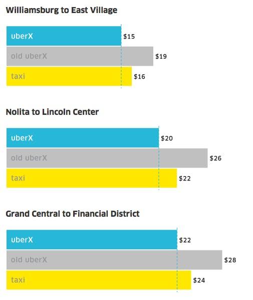 Uber fare price NYC