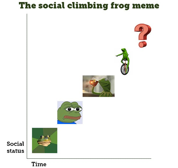 Frog memes are upwardly mobile.