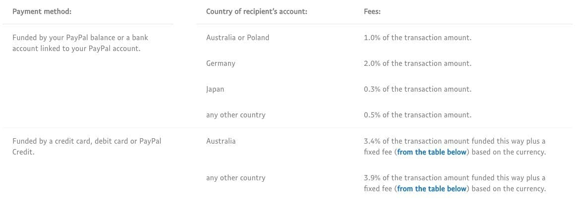what is paypal and paypal fees