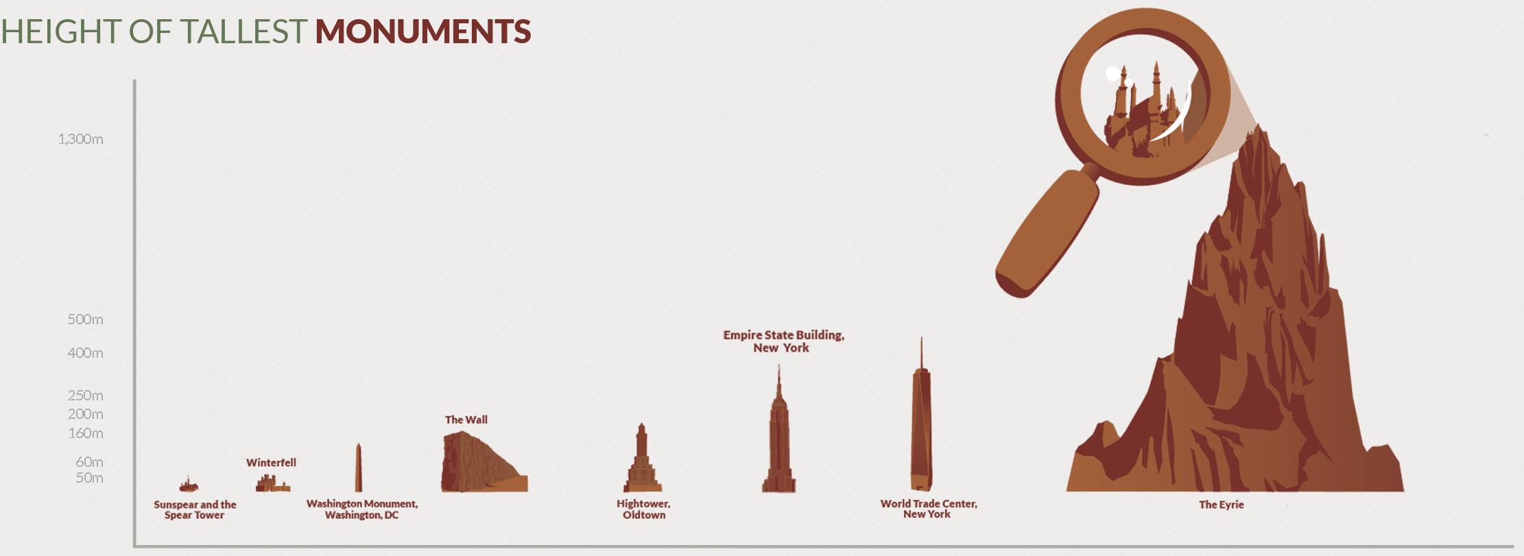 how big is westeros