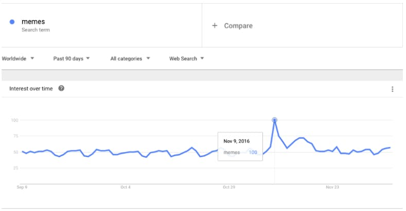 """Interest over time for the search term """"meme"""" spiked from 58 to 100 between Election Day (Nov. 8) and the following day"""