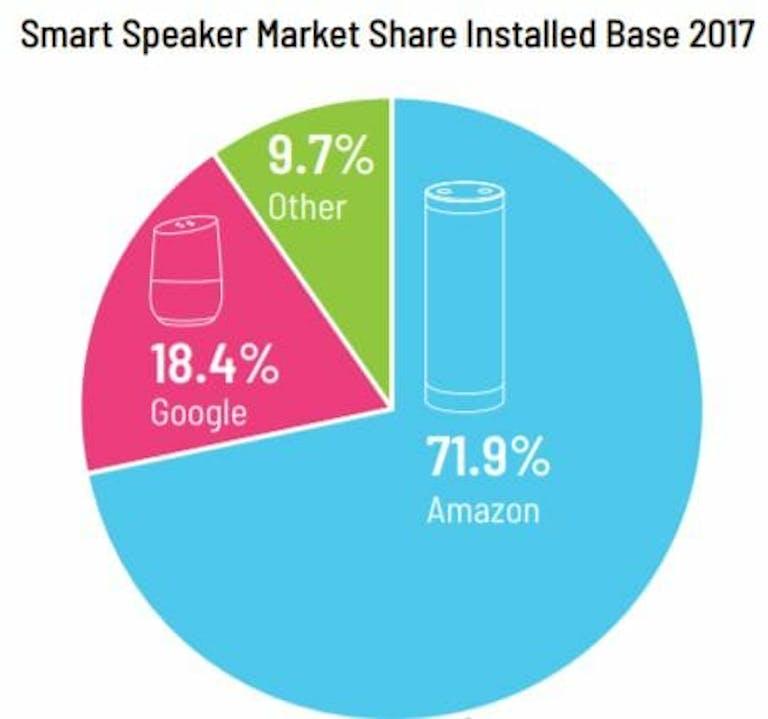 smart speakers market share amazon alexa google
