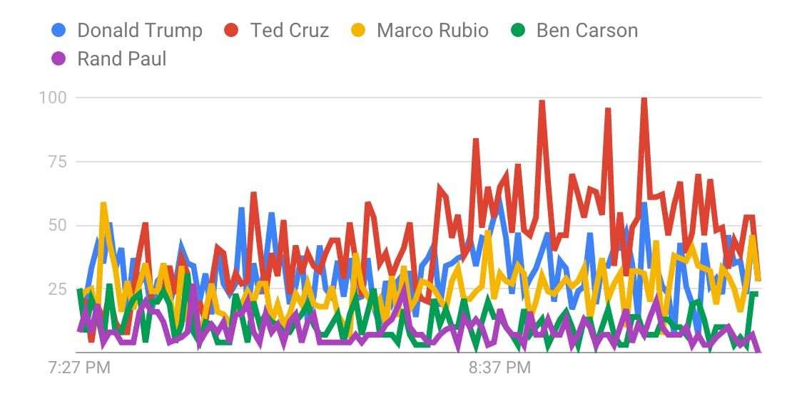 Iowa search interest in top searched Republican candidates