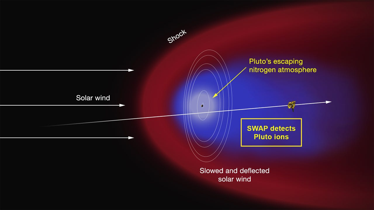 """Artist's rendering of Pluto's plasma """"tail"""" as solar winds charge and strip away ions from the atmosphere"""