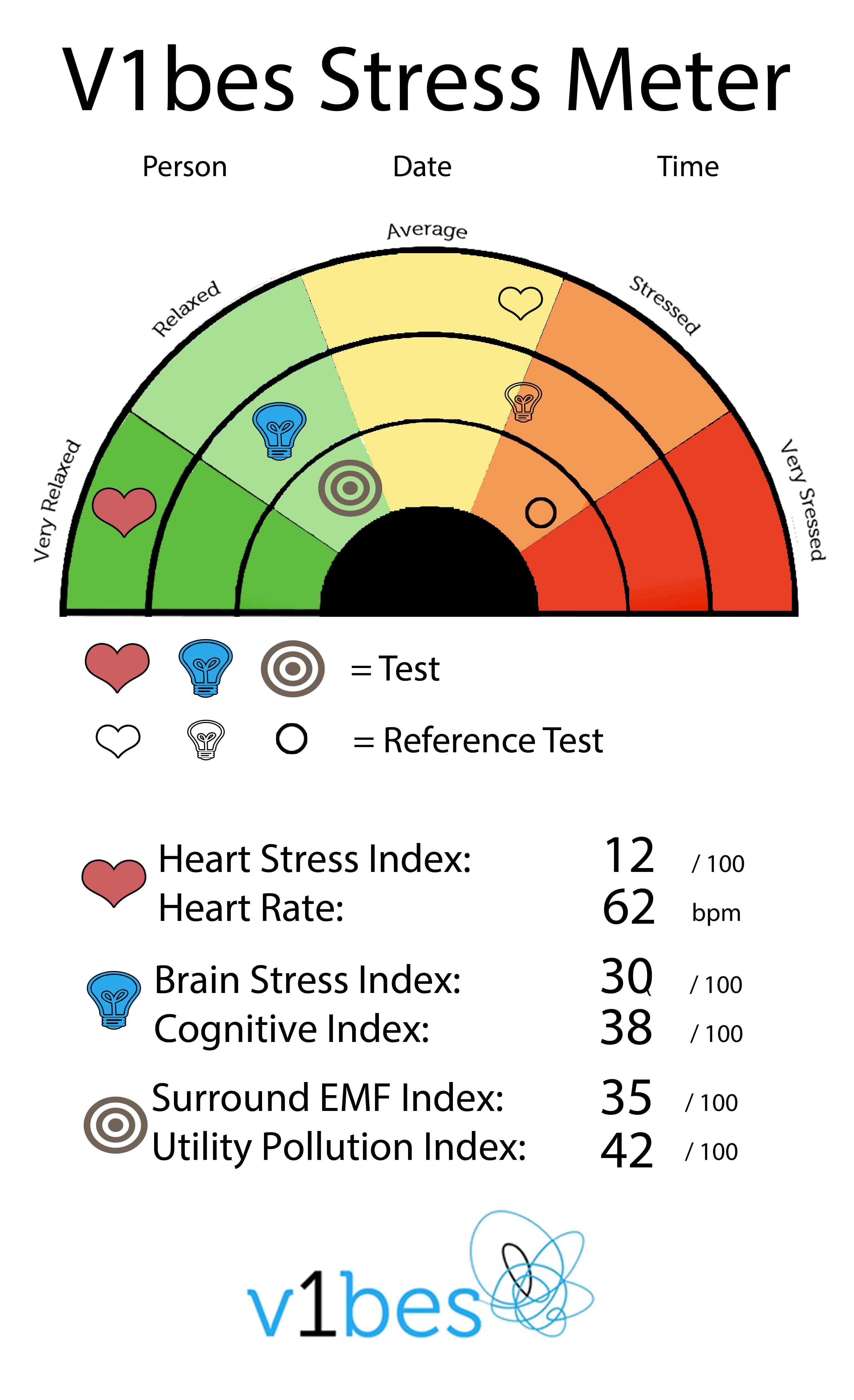 The V1bes Stress Meter