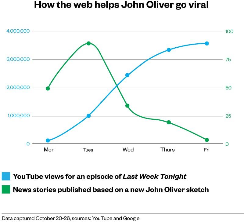 A graph of viral data.