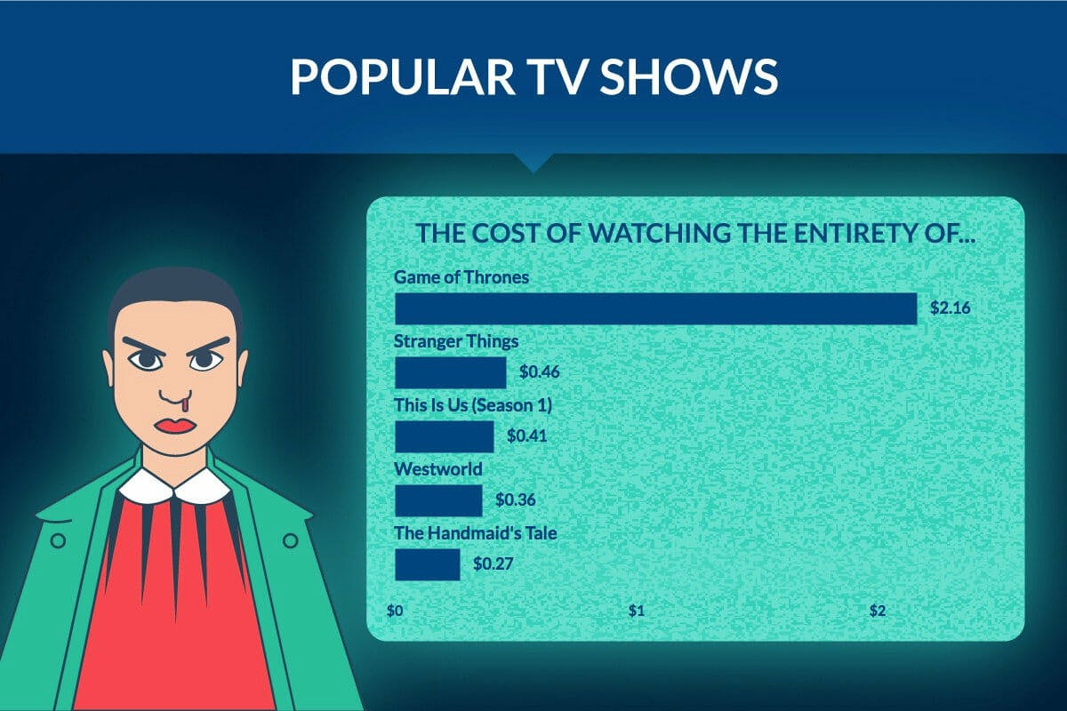 streaming tv shows cost