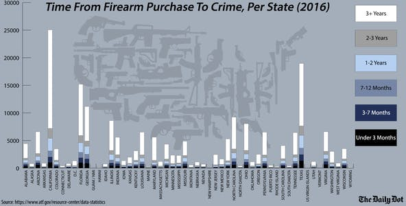 Time From Firearm Purchase To Crime, Per State (2016)