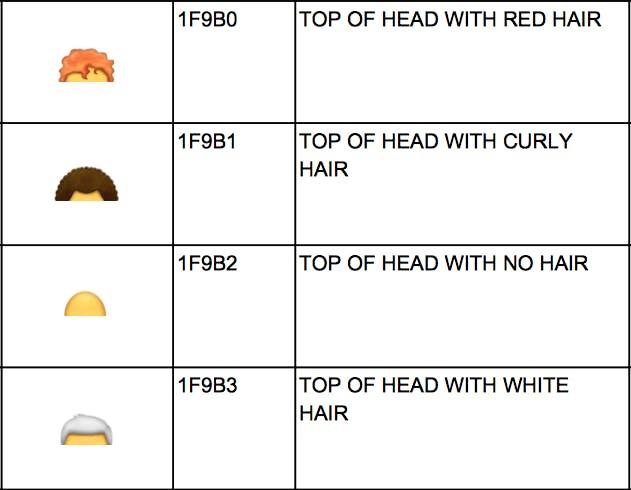 Unicode Consortium hair colors