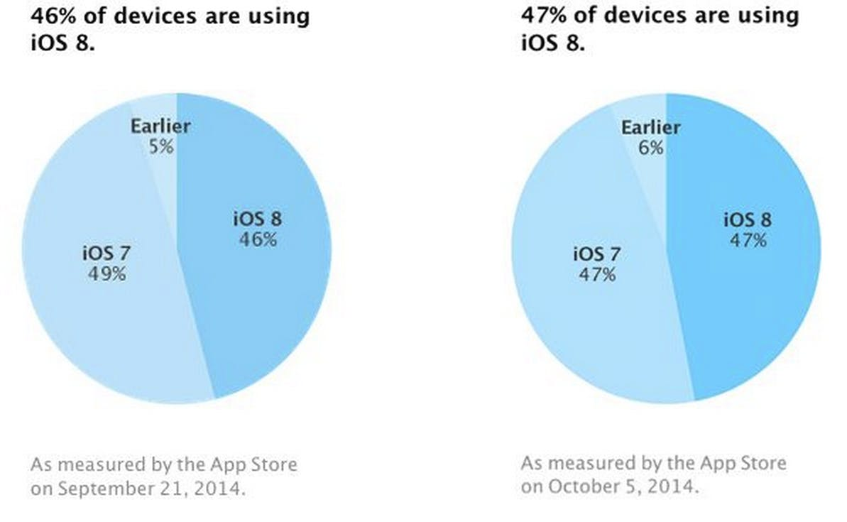 iOS 8 downloads graph