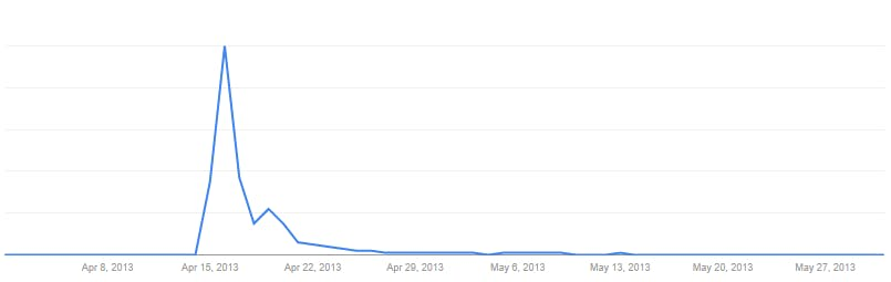 Google Trend 4