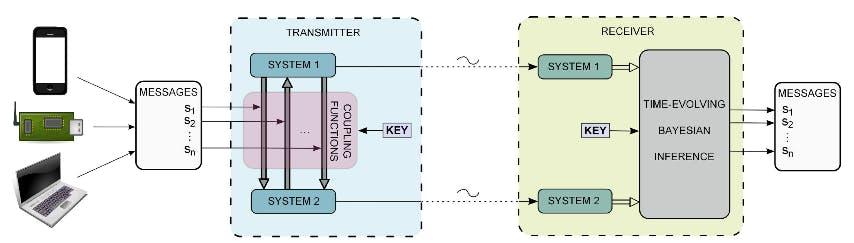 Lancaster University human body insipired encryption system diagram