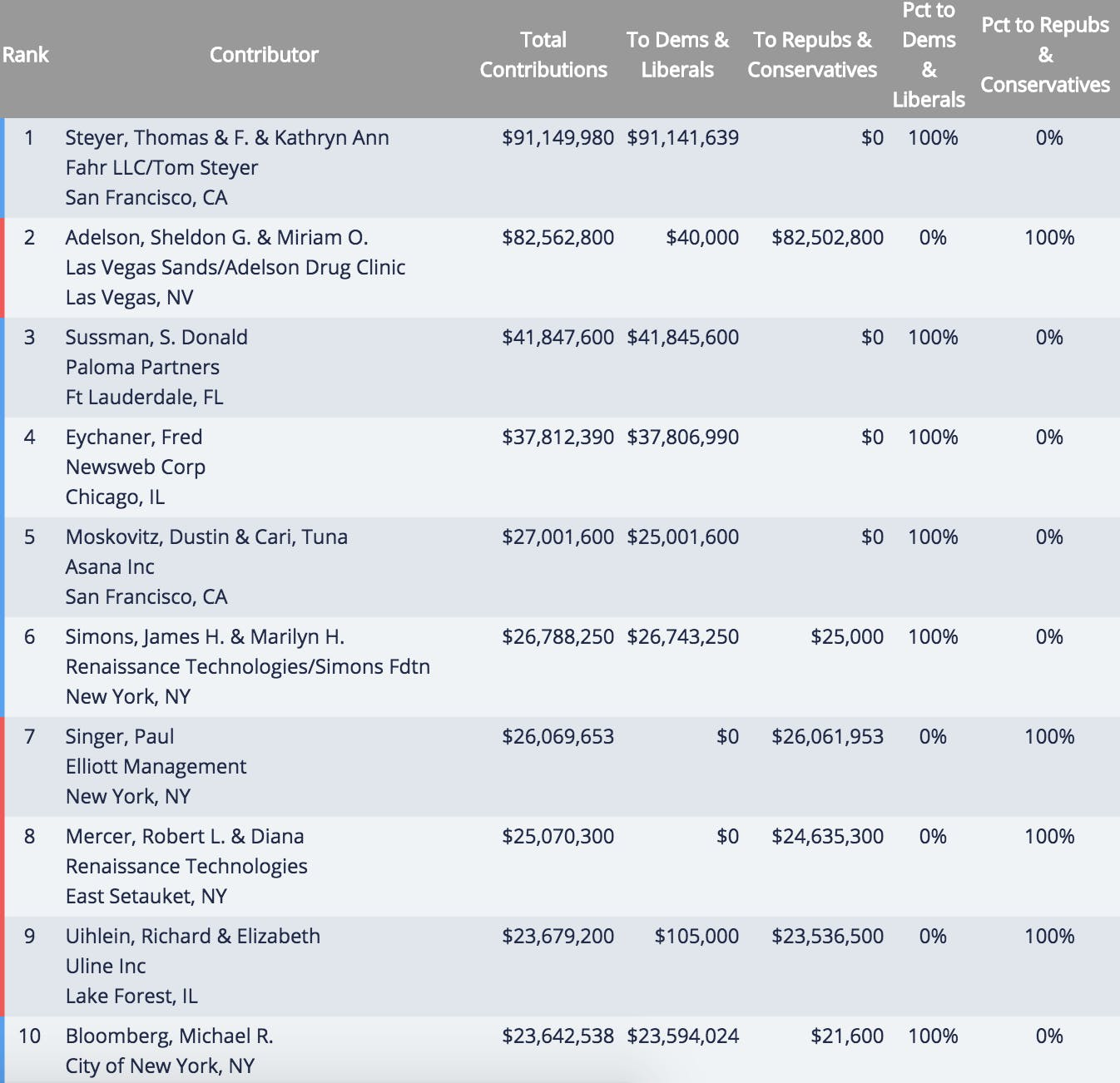 Top 10 political donors during the 2016 election cycle, via OpenSecrets