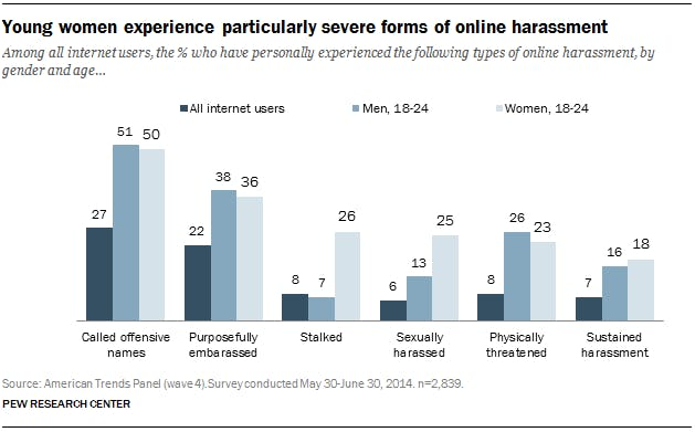 An infographic breaking web harassment down by gender.