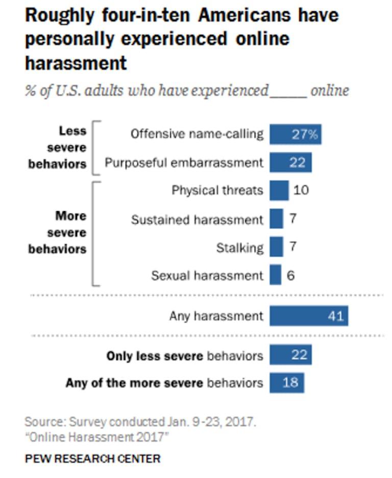 online harassment study pew research center statistics
