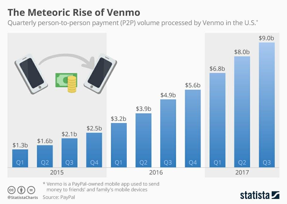 Statista Venmo growth chart