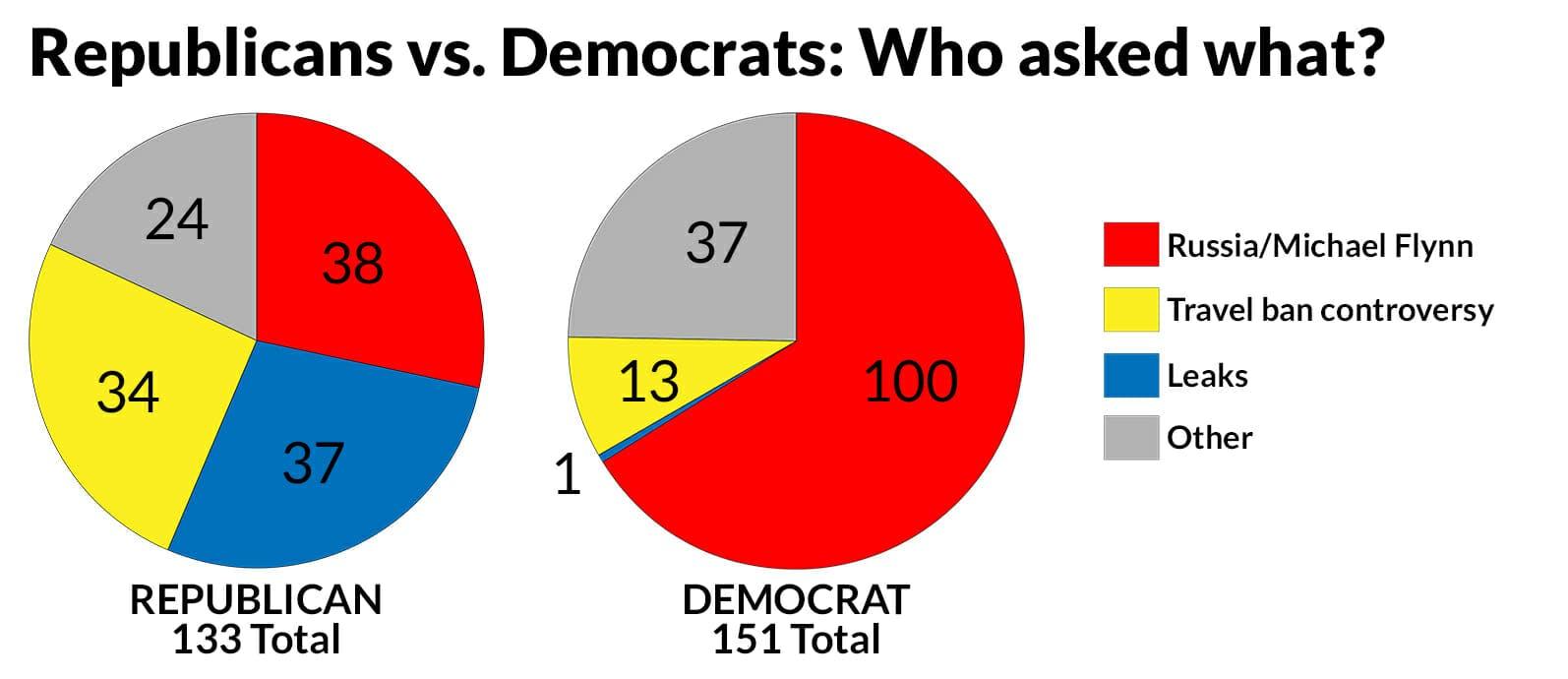 Clapper/Yates question breakdown by party
