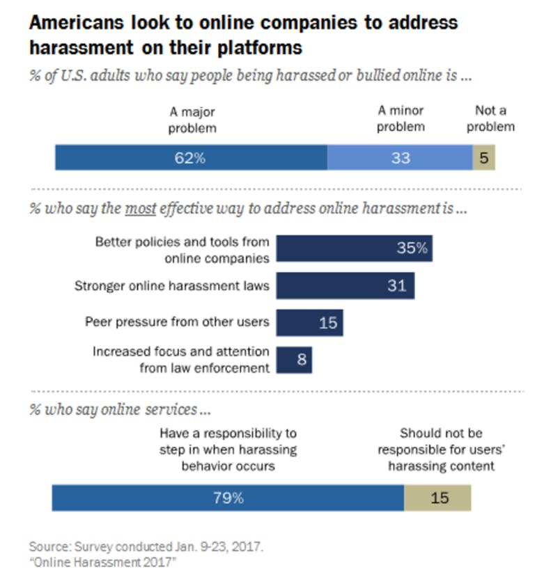 online harassment study pew research center