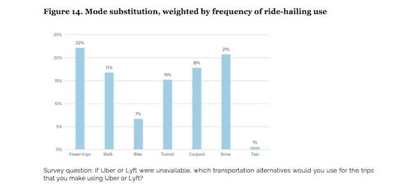 Chart showing ride hailing transportation alternatives