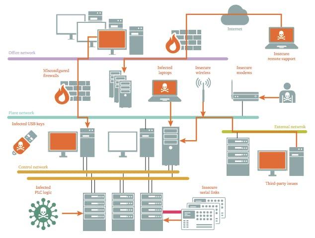 Potential control system vulnerabilities